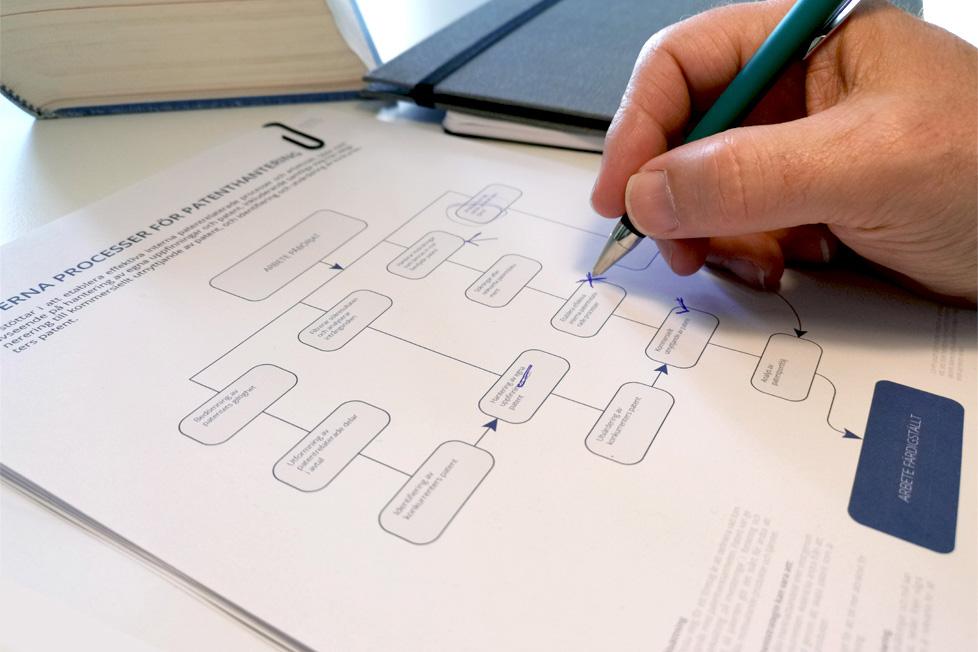 flödesschema över interna patentprocesser